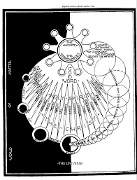 The following is abdu'l baha's explanation of his evolution diagram