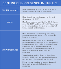 Dream Chart 2017 Provisions Of 2010 And 2017 Dream Acts And Daca National