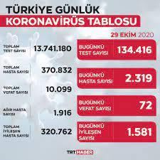 TRT Haber - Türkiye'de iyileşenlerin sayısı 320 bin 762'ye ulaştı.  Koronavirüste son durum...  https://www.trthaber.com/haber/yasam/turkiyede-iyilesenlerin-sayisi-320-bin-762ye-ulasti-527022.html  | Faceb