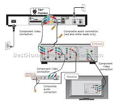 home theater subwoofer wiring solidfonts home theater subwoofer setup