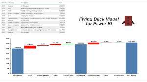 Flying Brick Visual For Power Bi