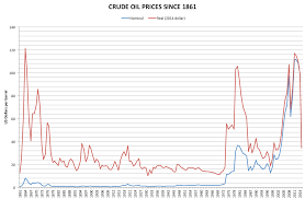 File Crude Oil Prices Since 1861 Png Wikimedia Commons