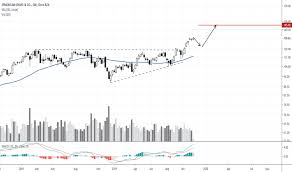 Jpm Stock Price And Chart Nyse Jpm Tradingview