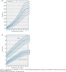 Gestational Age And Birthweight Classification Neonatology