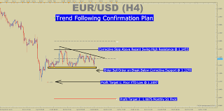 Marketscope Charts Confirmation Based Fx Trading Plan