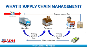 what is supply chain management definition and introduction what is supply chain management definition and introduction aims uk