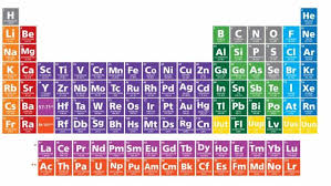 DISCOVERY OF 4 NEW ELEMENTS COMPLETES THE PERIODIC TABLE – HUMANITY+