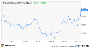Cmg Stock Chart Cmg Stock Quote 23954