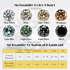 Moissanite Blue Color Round Diamond Faceted Cut Stones China