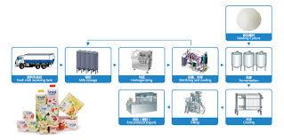 Yogurt Production Flow Chart Yogurt Production Line