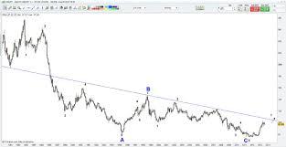 Usd Jpy Long Term Chart Excellent Reward Risk Ratio Setup For Usd Jpy Till Sep Oct