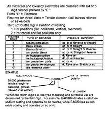 Hardfacing Electrode Comparison Chart Aws Stick Electrode Numbering System Welding Rods Arc