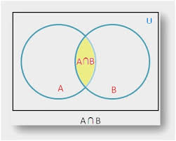 Set Operations And Venn Diagram 58 Inspirational Images Of Venn Diagram Intersection Of 3 Sets