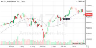 Amzn Candlestick Chart Techniquant Amazon Com Inc Amzn Technical Analysis