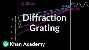 Practical Application Of Diffraction Of Light Diffraction Grating Video Khan Academy