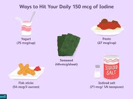 Iodine Levels In Food Chart Iodines Role In Thyroid Health