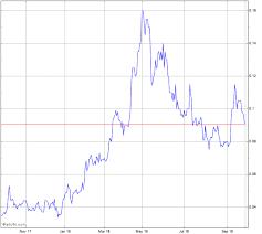 Respiri Stock Chart Rsh