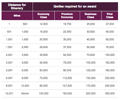 Qatar Award Chart Partners Travel Is Free