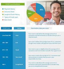 Credit Score Breakdown Pie Chart Credit Score Articles Creditrepair Com