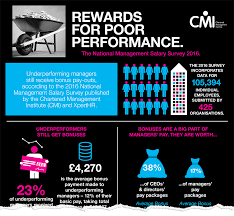national management salary survey cmi salary survey infographic preview