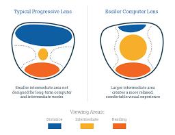 Essilor Computer Lens Fitting Chart Lenses Family Focused Eye Care