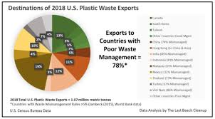 Waste Management Recycling Chart 157 000 Shipping Containers Of U S Plastic Waste Exported