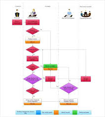 Services Flowchart Template Free Supply Chain Flow Chart Templates ...