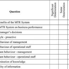 Mtr Organization Chart Sample Pages From The Afes Mtr System Wepms Download