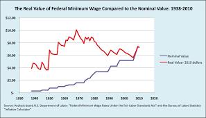 Arizona Minimum Wage Chart The Minimum Wage And Capitalism Reports From The Economic
