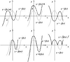 Преобразование графика функции Исследование графика функции Свойства элементарных функций Исследование функции Область определения функции Множество значений сложной функции