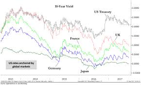 Bond Market Today Chart Chart O The Day One Big Bond Market The Reformed Broker