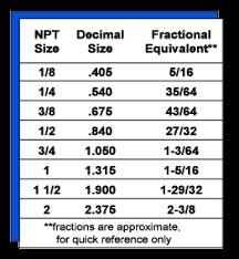 Pneumatic Pipe Size Chart Fitting