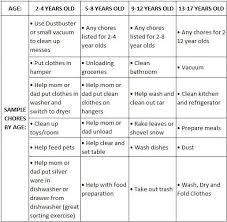 Chores List Printable Reward Charts Children Responsibilities