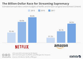 Chart The Billion Dollar Race For Streaming Supremacy