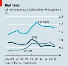 Cnn Ratings Chart News You Can Lose Cable Television