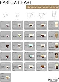 Barista Wall Chart Is A Overview Of All Important And Popular Espresso Drinks
