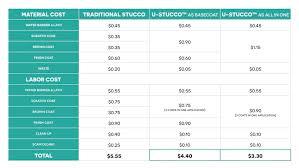 Cost Comparison U Stucco Green Building Materials