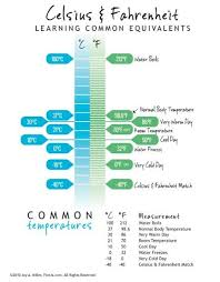 Weather Temp Conversion Chart Celsius And Fahrenheit Conversion Chart Teaching Weather