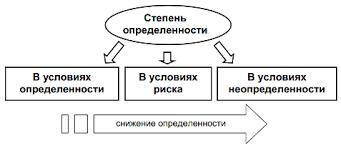 курсовая работа Принятие решений в условиях неопределенности  Принятие управленческих решений в условиях неопределенности курсовая работа