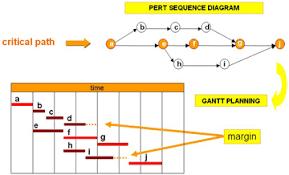 critical path analysis   startup owlpert