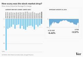 How Bad Was Mondays Stock Market Crash This Chart Puts It