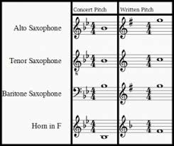 Brass Transposition Chart What Is Concert Pitch