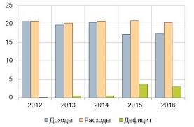 Бюджетный профицит излишек доходы > расходы Сальдо бюджета  Таблица Виды состояния государственного бюджета 1 В России последние несколько лет государственный бюджет находится