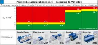 Condition Monitoring India Mvs Acmei Technologies Ndt
