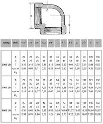 Threaded Pipe Fitting Dimensions Chart 90 Degree Threaded Elbow Npt 90 Degree Elbows Ss 90 Degree