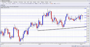 Eur Php Chart Forex Eur Php Live Forex Analysis Currency Rates