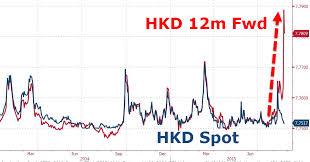 Dollar Depeg Du Jour 32 Year Old Hong Kong Fx Regime In The