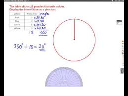 Pie Chart Without Numbers Statistics Pie Charts Solutions Examples Videos