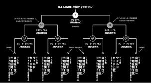 B リーグ 順位