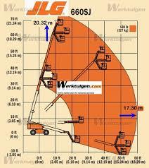 jlg 660sj on wheels telescopic boom lifts aerial work jlg 660sj machinery specifications